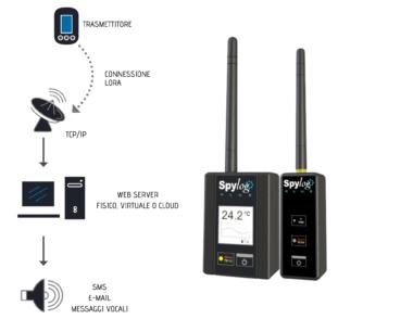 sistemi di monitoraggio per strumentazione laboratorio Spylog Plus LoRa